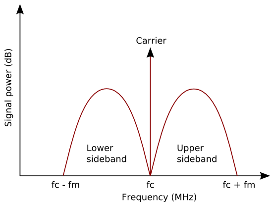 AM signal in the frequency domain