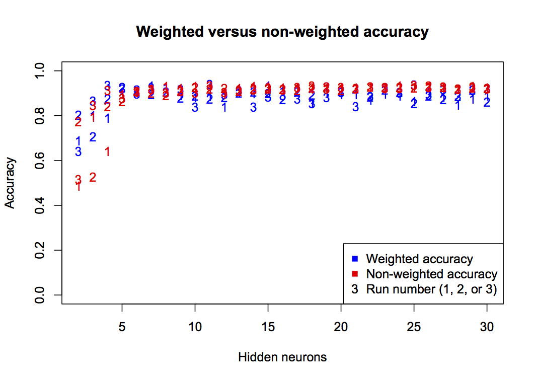 Comparison of weighted versus standard accuracy