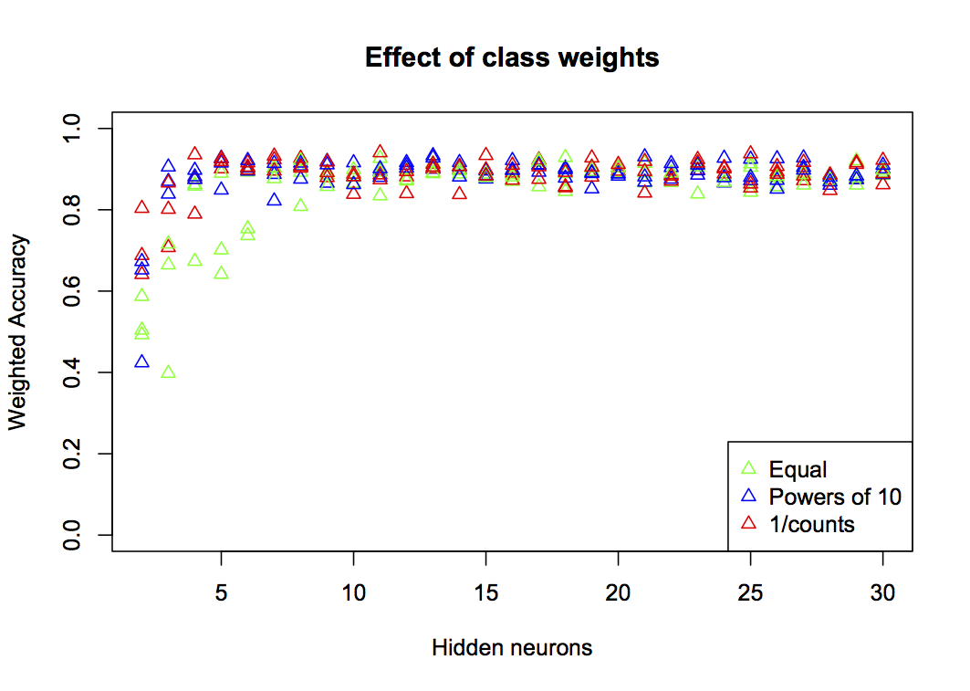 Effect of class weights on accuracy