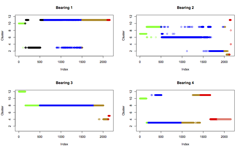 Plot of cluster changes for each bearing