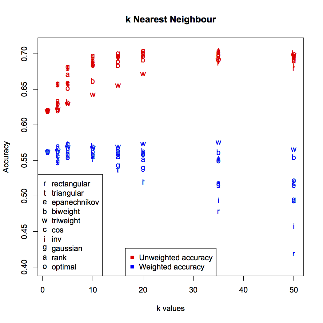 Effect of k on k-nearest neighbour accuracy