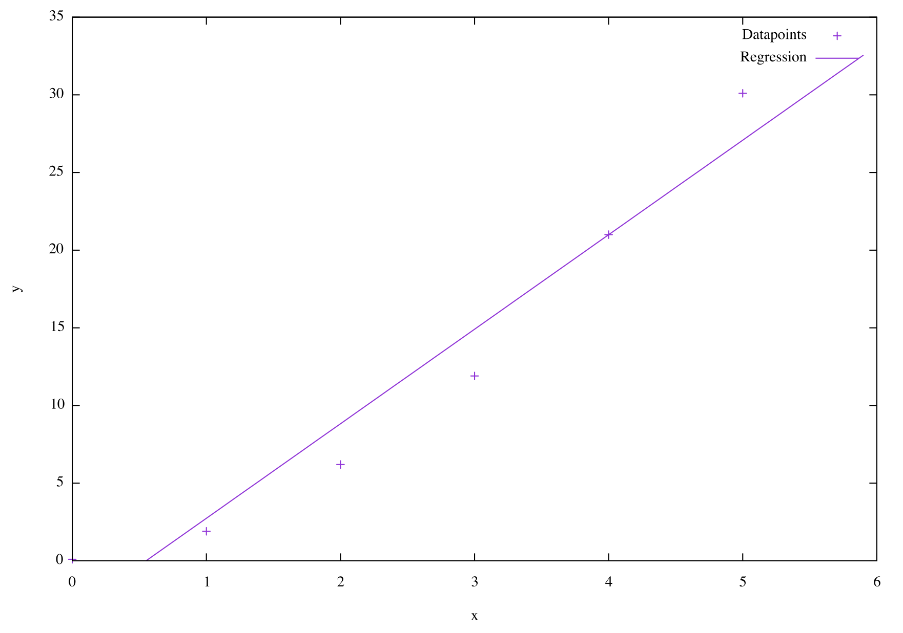 Straight line linear regression