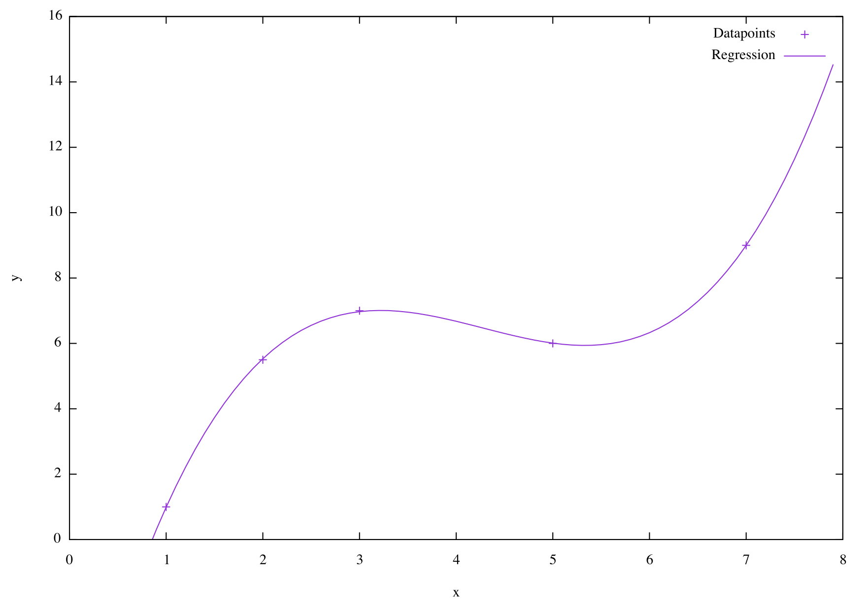 3rd order linear regression