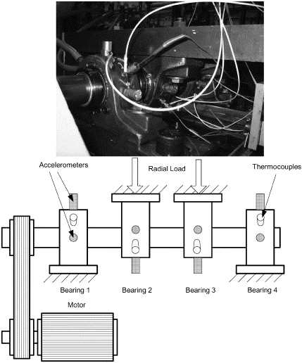 Bearing experiment set-up, Qiu et al.