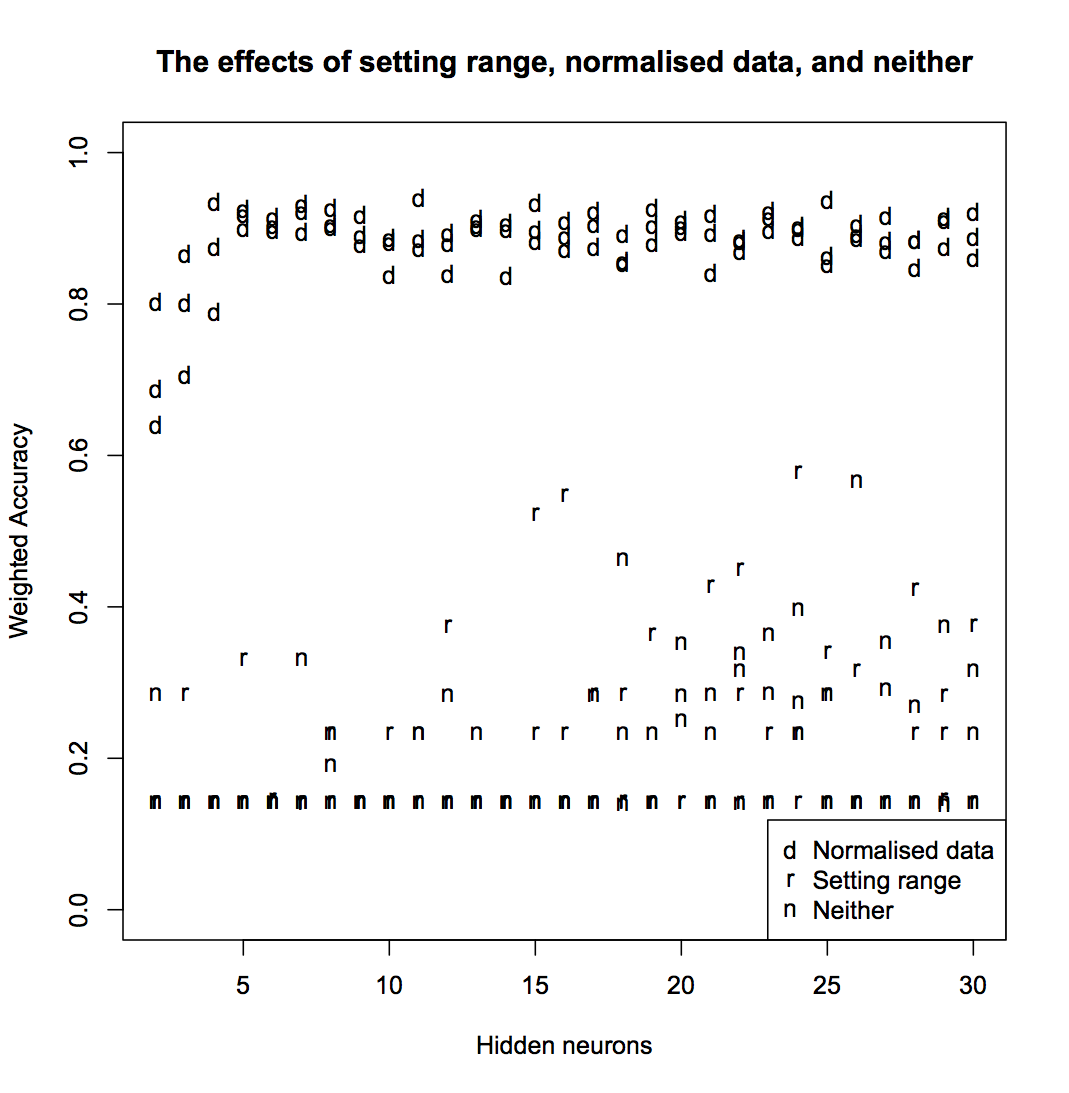 Comparison of using range, normalised data, and neither