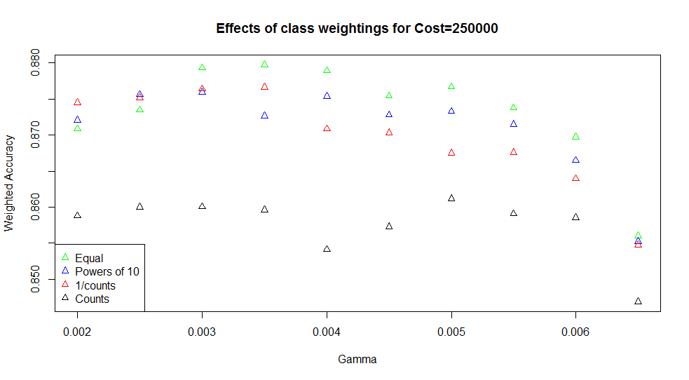 Effect of class weightings on SVM accuracy