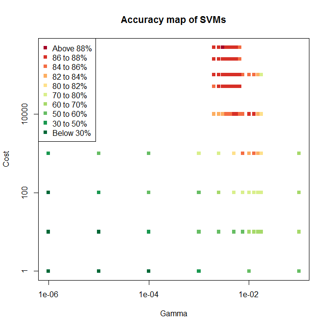Accuracy map of SVM parameter pairs